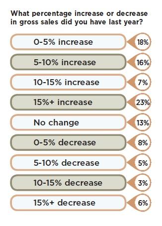 % Increase in Gross Sales Last Year