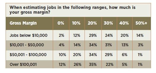 Gross margin by Size of Job