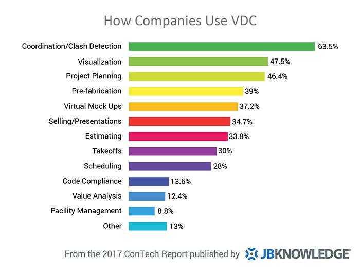 VDCConTechReportGraph